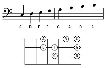 C Major Scale Bass Clef Play the above C major scale
